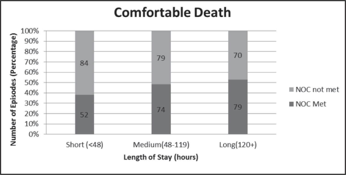 Relationship of NOC: Comfortable Death outcome with length of stay of hospitalized patients.Note. NOC = Nursing Outcome Classification. The numbers inside the bars represent the number of episodes.