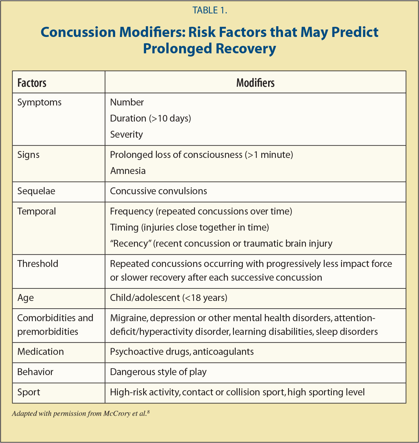 Concussion Modifiers: Risk Factors that May Predict Prolonged Recovery