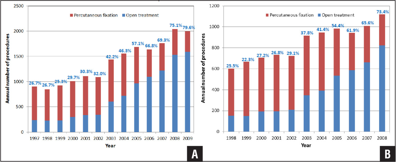 Annual number of percutaneous fixation and open treatment procedures for distal radius fractures in the 5% Medicare claims data. Overall data (A); study cohort, after exclusion criteria (B). Annual proportion of open treatment procedures is also noted.