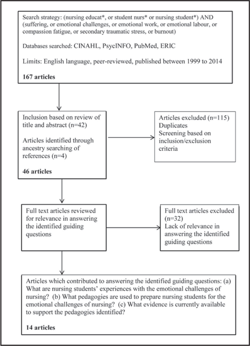 PRISMA (Preferred Reporting Items for Systematic Reviews and Meta-Analyses) flowchart of the literature search.