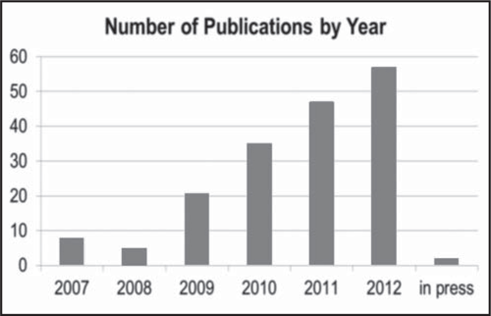 Classification of the reviewed articles by year of publication.