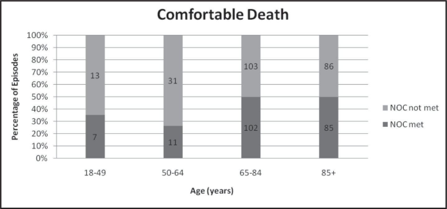 Relationship of NOC: Comfortable Death outcome with patient age.Note. NOC = Nursing Outcome Classification. The numbers inside the bars represent the number of episodes.
