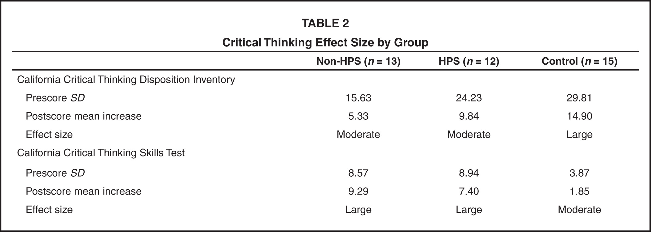 thinking critically simulation review Critical thinking: a literature review educators have long been aware of the importance of critical thinking skills as an outcome of student learning more recently, the partnership for 21st century skills has identified.