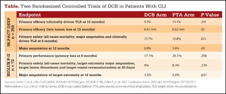 Table. Two Randomized Controlled Trials of DCB in Patients With CLI