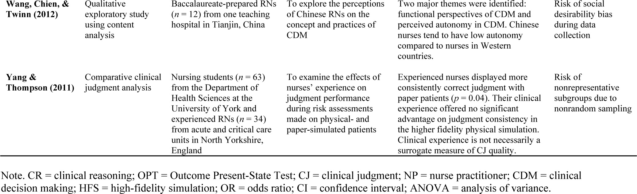 relationship between critical thinking and clinical decision making in nursing students