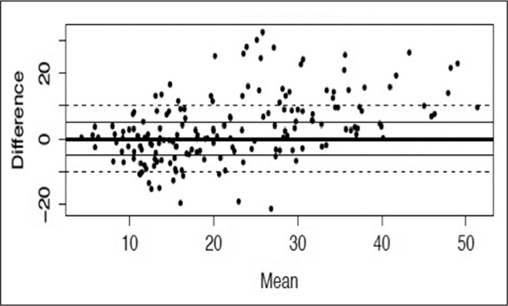 Bland-Altman plot comparing length measurements between ultrasound and magnetic resonance imaging.