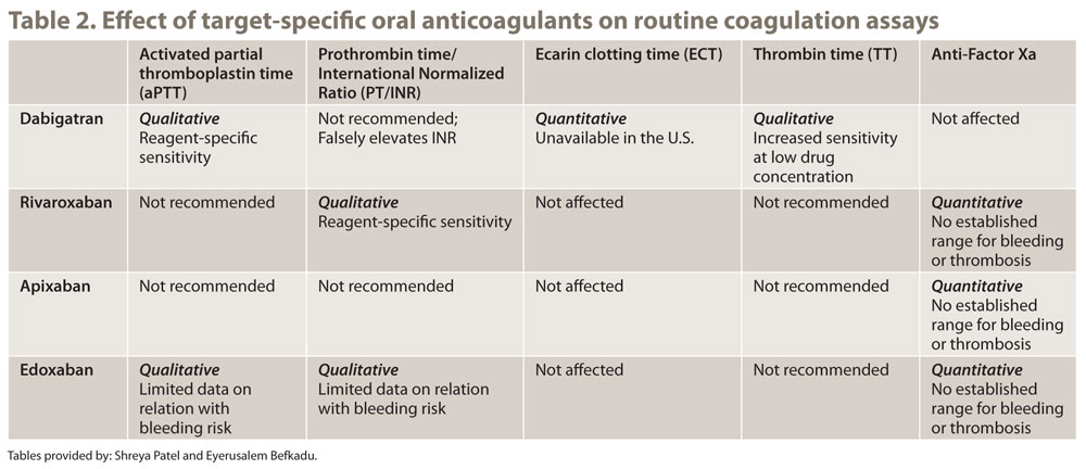 Table 2. Effect of target-specific oral anticoagulants on routine coagulation assays
