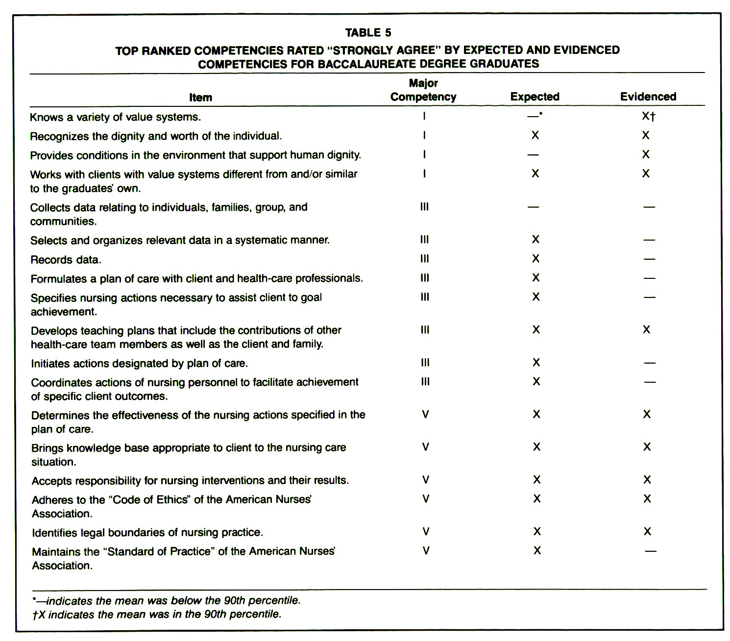 competencies variations between associate degree and Differences in competencies between nurses prepared at the associates degree level versus the baccalaureate degree level in nursing it is sometimes difficult to differentiate between the associates degree nurse and the competencies variations between associate degree and.