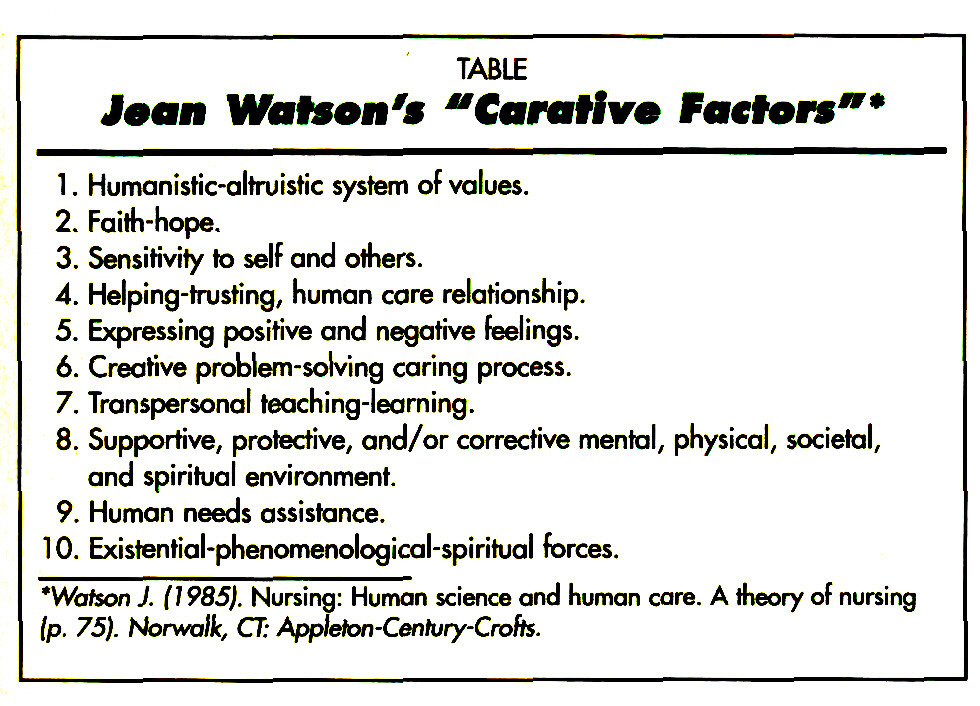 jean watsons caritas process in gerontology essay Read this full essay on jean watson's caritas process in gerontology watsons caritas process in gerontology due to the growing issue dealing with the ag.