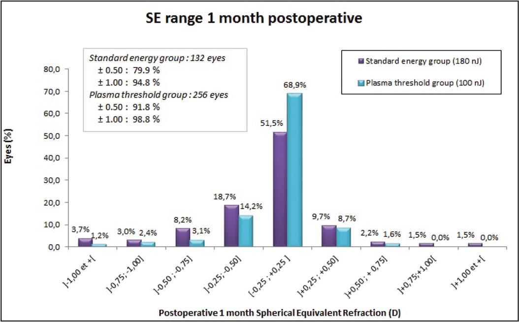 Predictability outcomes at 1 month after surgery in the standard energy (180 nJ) and plasma threshold (100 nJ) groups showing the distribution of postoperative spherical equivalent (SE) in each group. D = diopters
