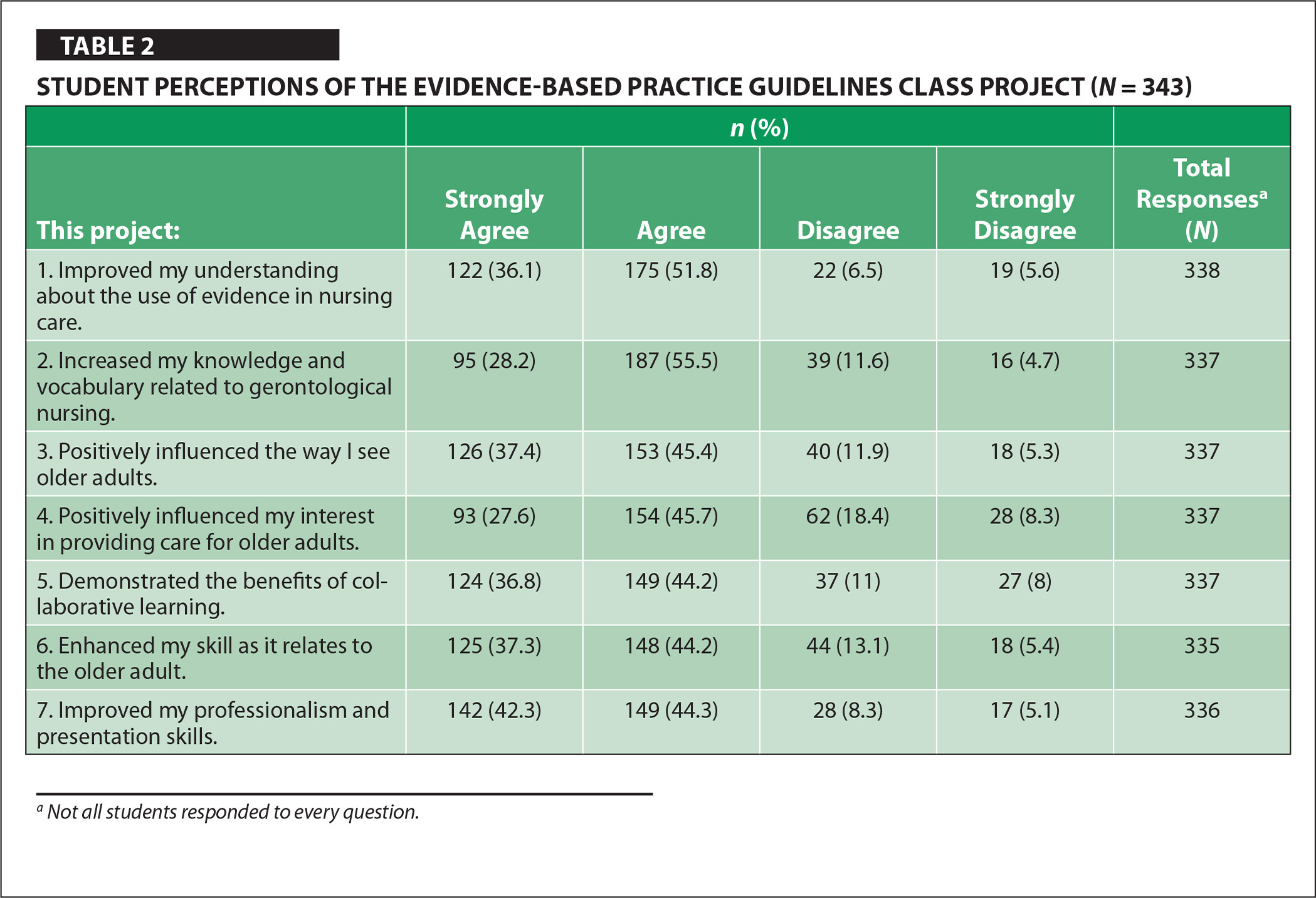 Student Perceptions of the Evidence-Based Practice Guidelines Class Project (N = 343)