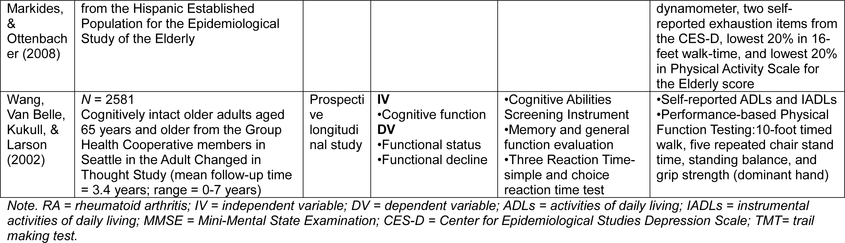 a review of physical and cognitive Objective: to present a conceptual model explaining the mechanisms for the effect of physical activity on cognitive and mental health in young people and to conduct a systematic review of the evidence data sources: six electronic databases (pubmed, psycinfo, scopus, ovid medline.