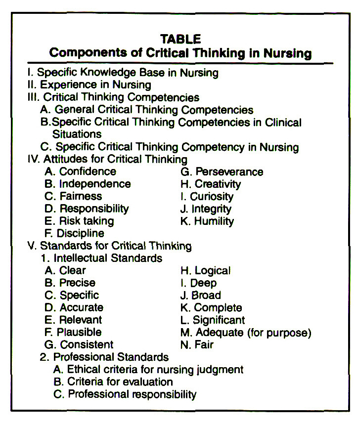 critical thinking and nursing judgement Critical thinking in nursing  elaine simpson, msn, rn,  perspective dewey proposes that critical thinking involves suspension of judgement and healthy.