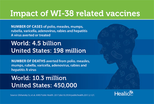 Impact of WI-38 related vaccines