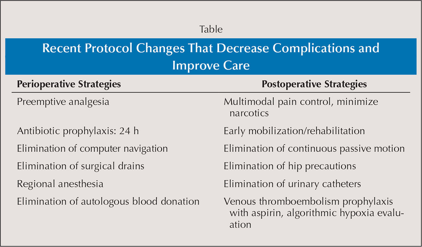 Recent Protocol Changes That Decrease Complications and Improve Care