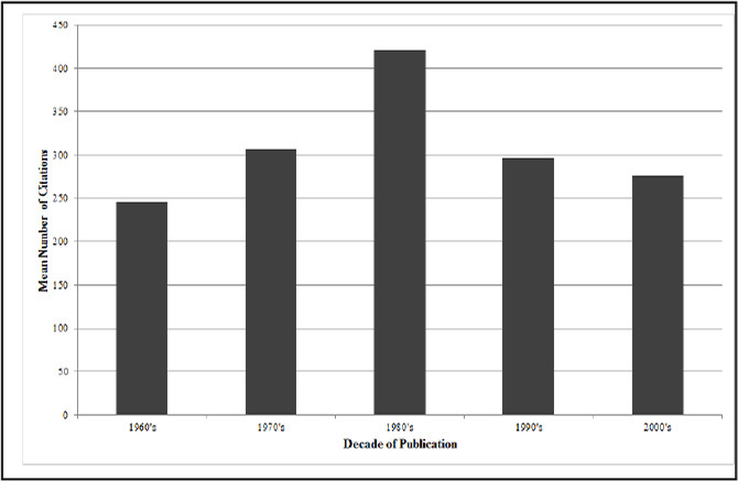 Mean number of citations of top 50 anterior cruciate ligament articles by decade of publication.