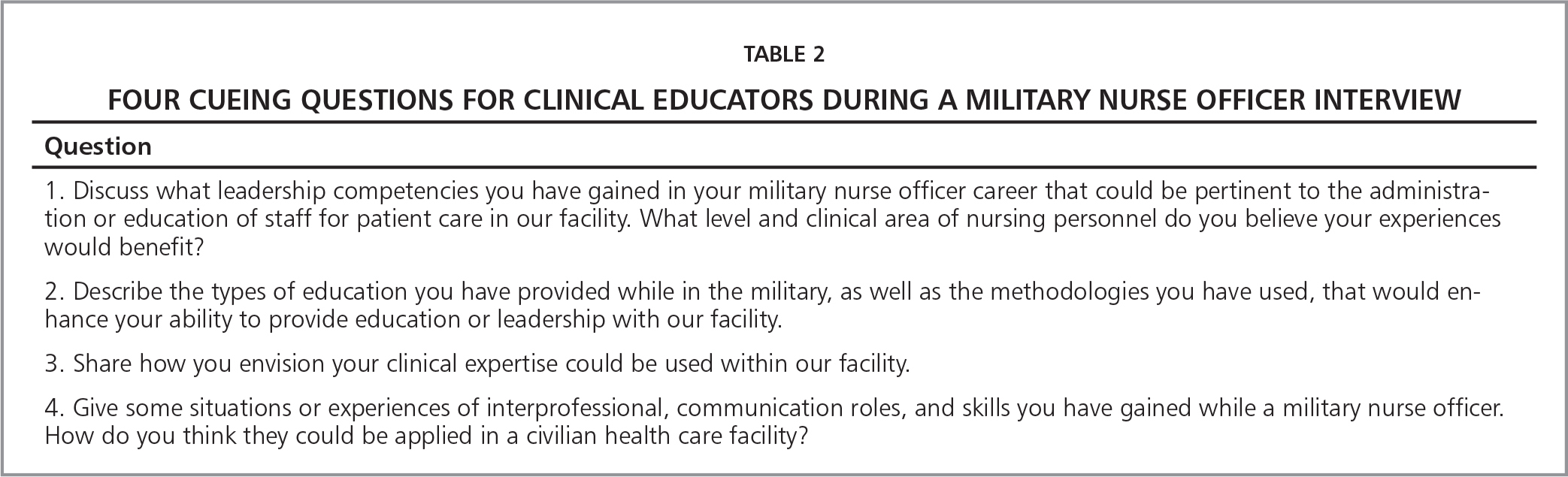 capitalizing on military nurse skills for second career leadership four cueing questions for clinical educators during a military nurse officer interview