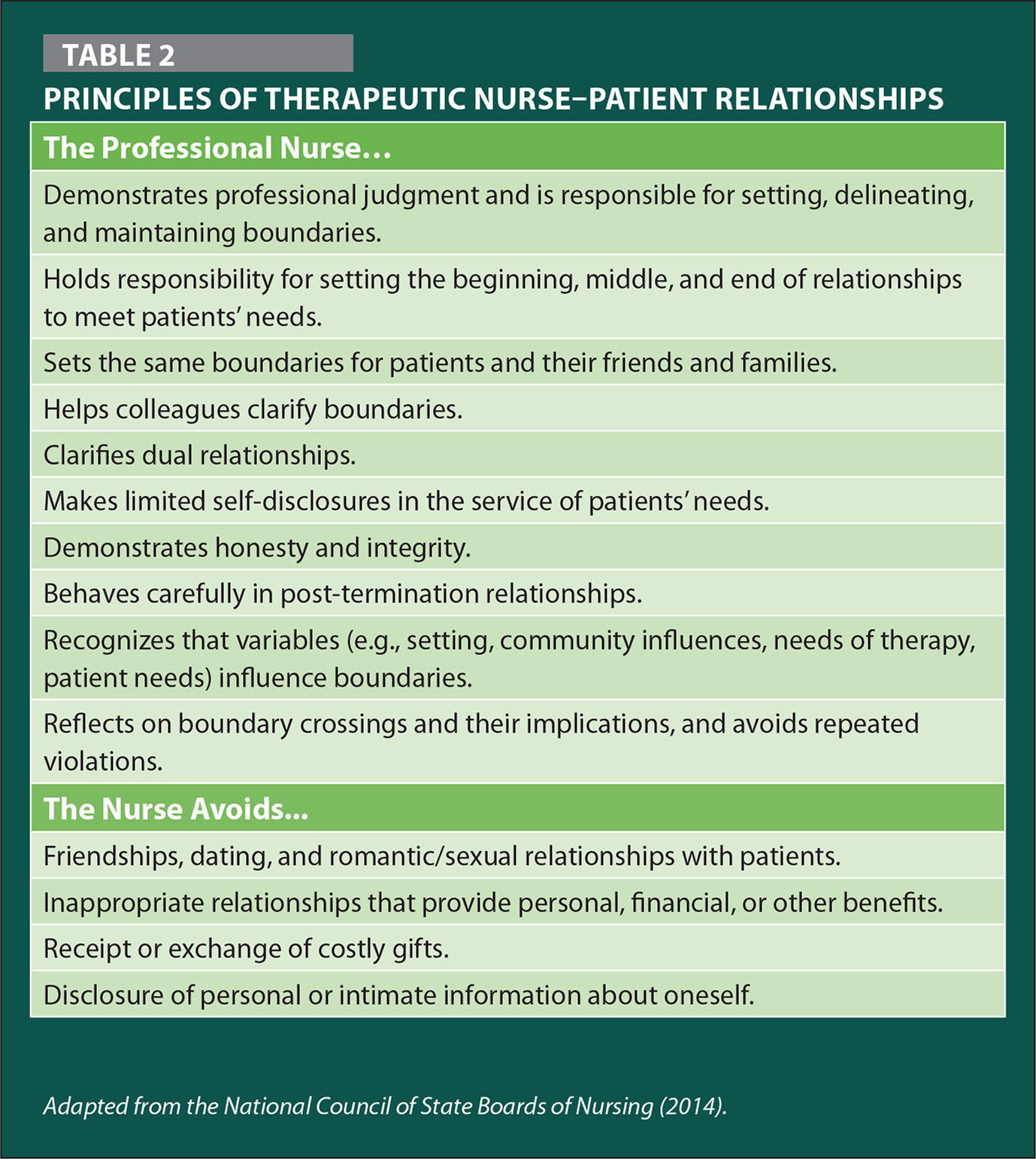 Principles of Therapeutic Nurse–Patient Relationships