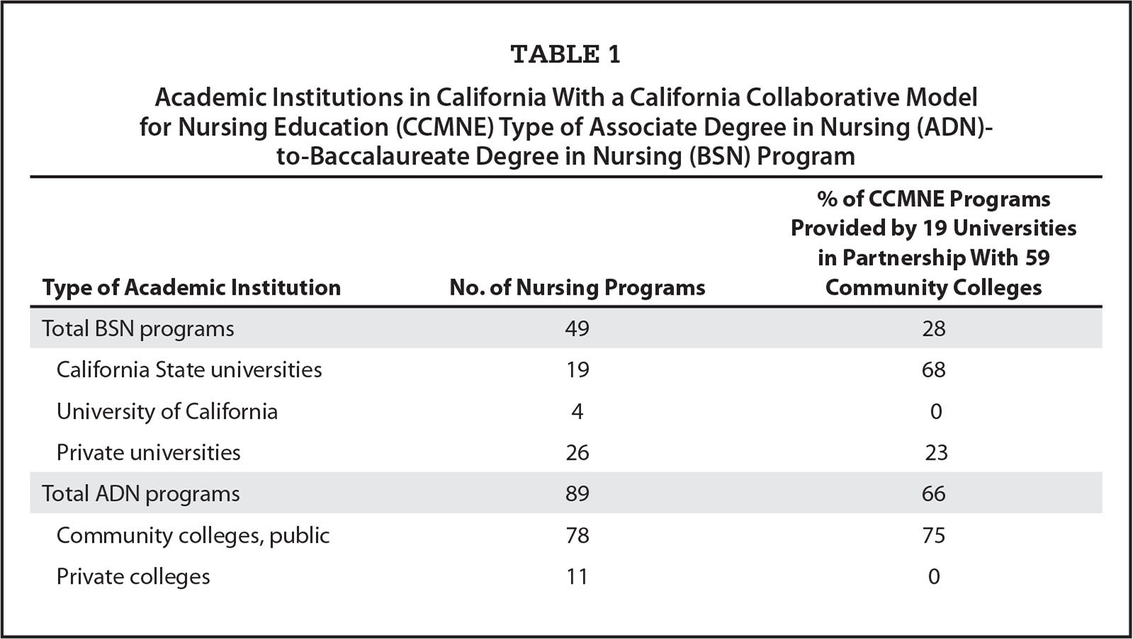 the associate degree level in nursing versus Which degree is better: aa or as october 10, 2013 in weighing the advantages and disadvantages of earning an associate of arts degree (aa) versus an associate of that the main purpose of getting an associate degree in either the arts or sciences is to continue on to earn a higher level.