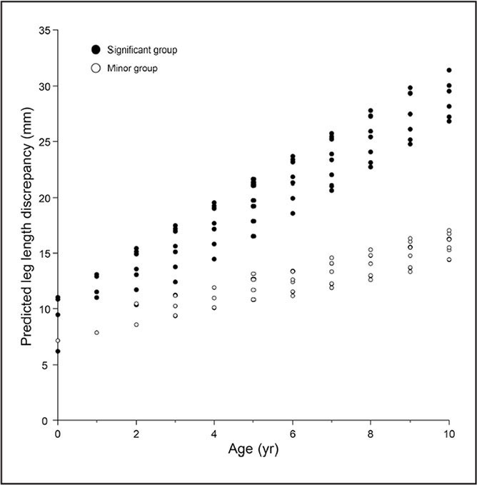 Longitudinal age-associated leg-length discrepancy changes in the significant and minor groups, developed from linear mixed-effects analysis of data from longitudinal measures of leg-length discrepancy during the first decade of life. Filled and open circles denote the significant and minor groups, respectively.