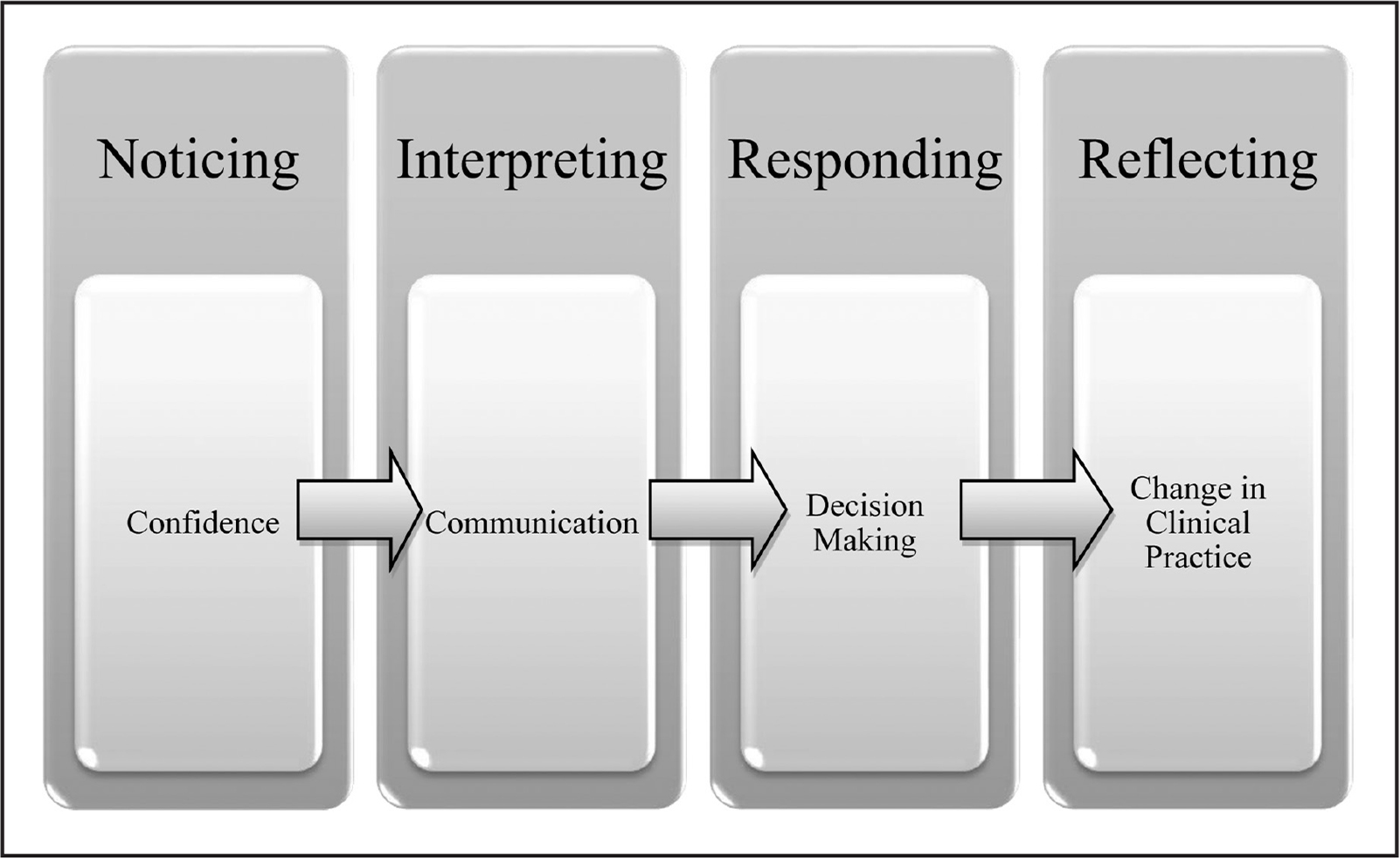 criticial reflection john s model nursing Criticalreflection cantaketheformofdifferentperspectivestothatoftheeducator's,literatureandtheoriesrelevanttothe reflectionadaptedfrombain(1999.