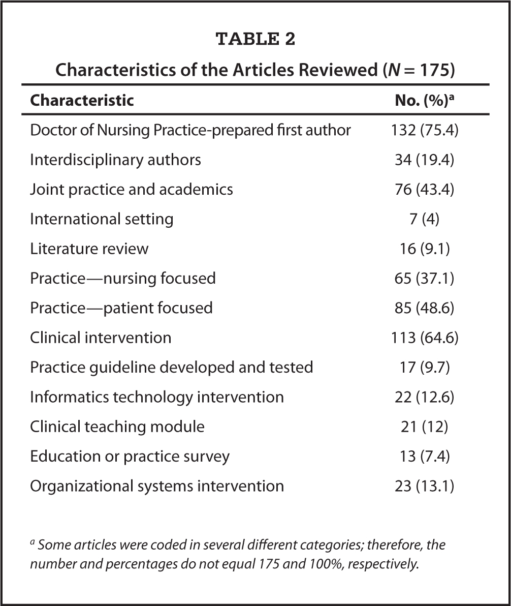 Characteristics of the Articles Reviewed (N = 175)