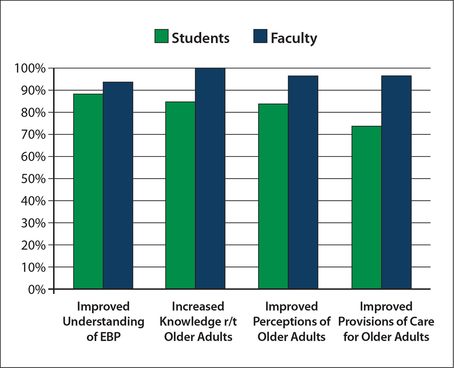 Changes in students and faculty post implementation of evidence-based practice (EBP) guidelines in the curriculum. Note. r/t = related to.
