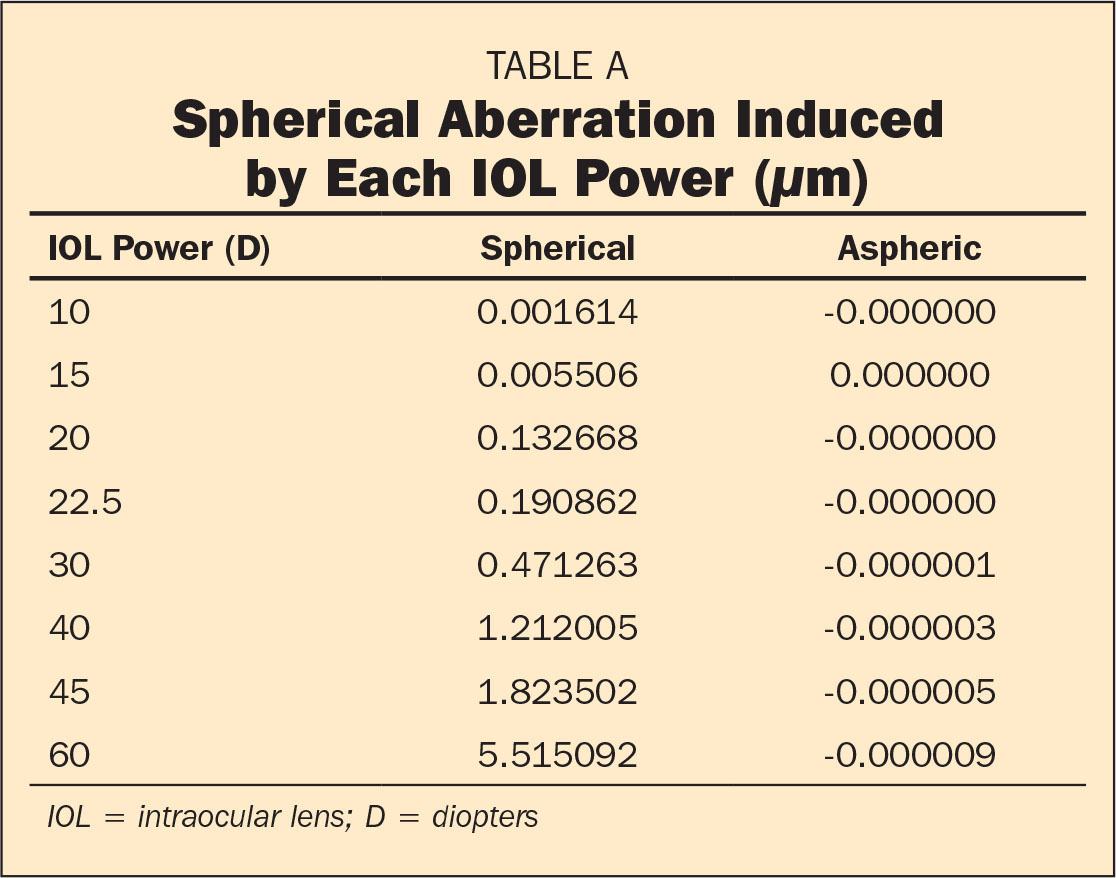 Spherical Aberration Induced by Each IOL Power (µm)