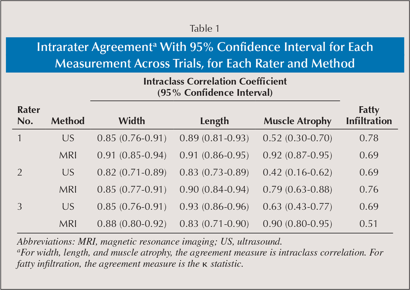 Intrarater Agreementa With 95% Confidence Interval for Each Measurement Across Trials, for Each Rater and Method