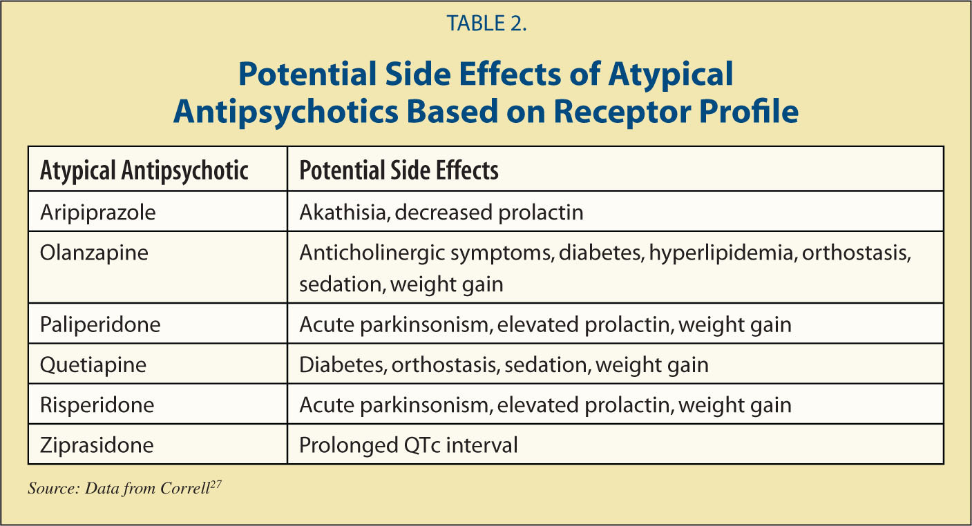 Atypical Antipsychotics for the Treatment of Disruptive ...