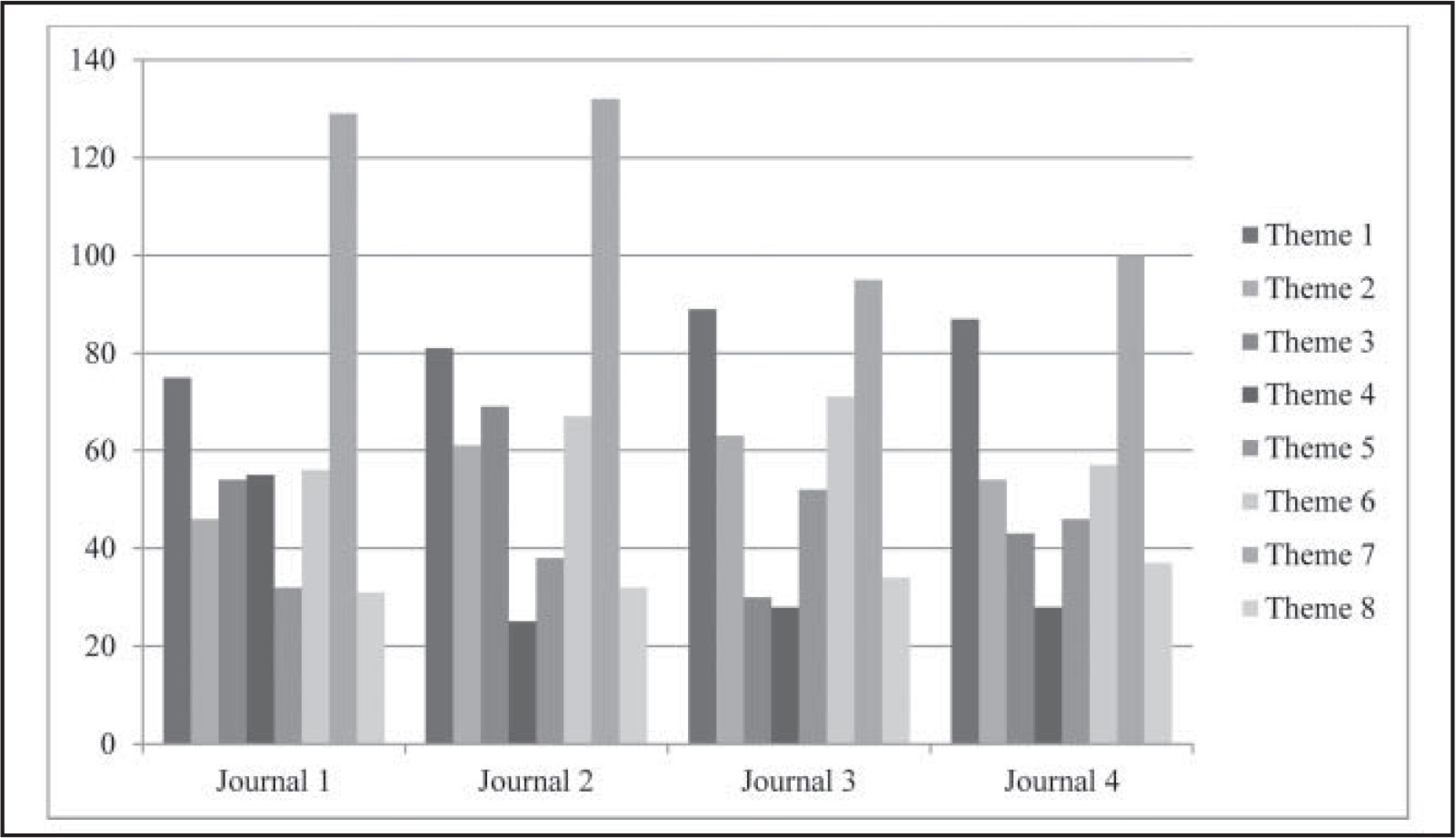 Number of comments founds in each journal for each theme.
